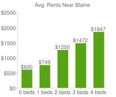 Graph of average rent prices for Blaine