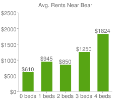 Graph of average rent prices for Bear