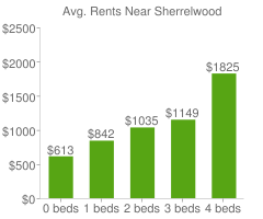 Graph of average rent prices for Sherrelwood