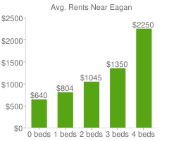 Graph of average rent prices for Eagan
