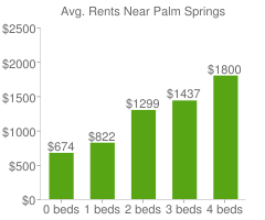 Graph of average rent prices for Palm Springs