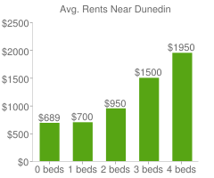 Graph of average rent prices for Dunedin