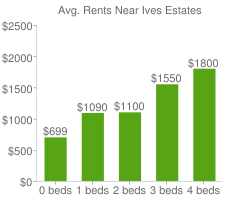 Graph of average rent prices for Ives Estates