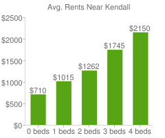 Graph of average rent prices for Kendall