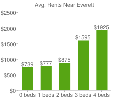 Graph of average rent prices for Everett