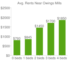 Graph of average rent prices for Owings Mills
