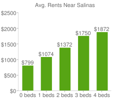 Graph of average rent prices for Salinas