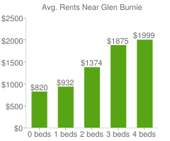 Graph of average rent prices for Glen Burnie