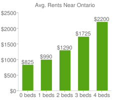 Graph of average rent prices for Ontario