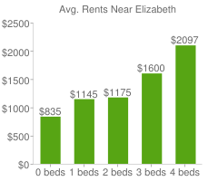 Graph of average rent prices for Elizabeth