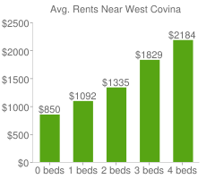 Graph of average rent prices for West Covina