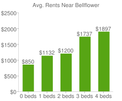 Graph of average rent prices for Bellflower