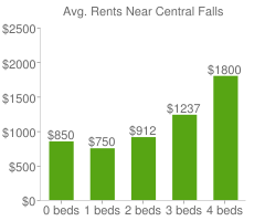 Graph of average rent prices for Central Falls