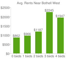 Graph of average rent prices for Bothell West