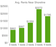 Graph of average rent prices for Shoreline