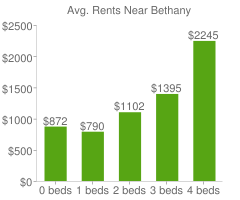 Graph of average rent prices for Bethany