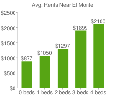 Graph of average rent prices for El Monte