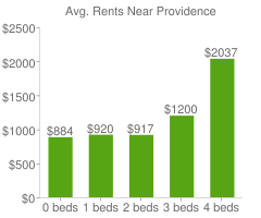 Graph of average rent prices for Providence
