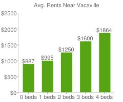 Graph of average rent prices for Vacaville