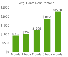 Graph of average rent prices for Pomona