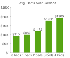 Graph of average rent prices for Gardena