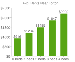 Graph of average rent prices for Lorton