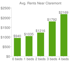 Graph of average rent prices for Claremont