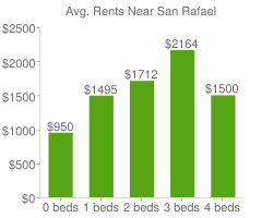 Graph of average rent prices for San Rafael