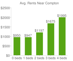 Graph of average rent prices for Compton