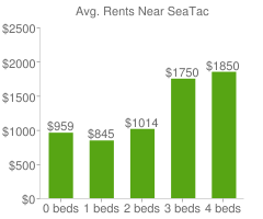 Graph of average rent prices for SeaTac