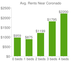 Graph of average rent prices for Coronado