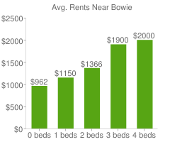 Graph of average rent prices for Bowie