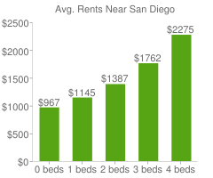 Graph of average rent prices for San Diego
