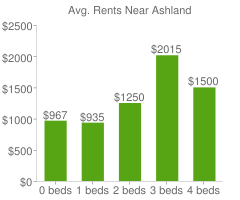 Graph of average rent prices for Ashland