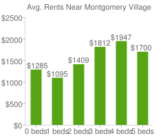 Graph of average rent prices for Montgomery Village