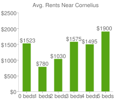 Graph of average rent prices for Cornelius