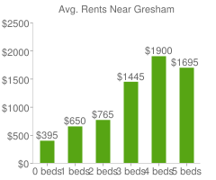 Graph of average rent prices for Gresham