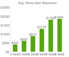 Graph of average rent prices for Beaumont