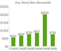 Graph of average rent prices for Monroeville