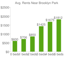 Graph of average rent prices for Brooklyn Park