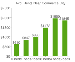 Graph of average rent prices for Commerce City