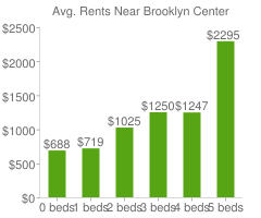 Graph of average rent prices for Brooklyn Center