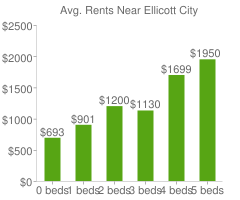 Graph of average rent prices for Ellicott City