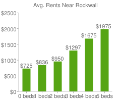 Graph of average rent prices for Rockwall