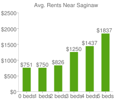 Graph of average rent prices for Saginaw
