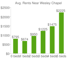 Graph of average rent prices for Wesley Chapel