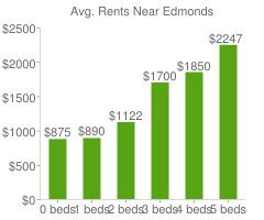 Graph of average rent prices for Edmonds