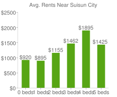 Graph of average rent prices for Suisun City