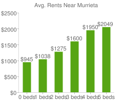 Graph of average rent prices for Murrieta