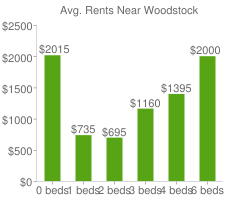 Graph of average rent prices for Woodstock